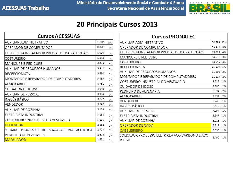 Ministério do Desenvolvimento Social e Combate à Fome Secretaria Nacional de Assistência Social 20 Principais Cursos 2013 Cursos PRONATEC AUXILIAR ADMINISTRATIVO 60.79512% OPERADOR DE COMPUTADOR 39.9428% ELETRICISTA INSTALADOR PREDIAL DE BAIXA TENSÃO 19.0894% MANICURE E PEDICURE 14.6313% COSTUREIRO 13.6453% RECEPCIONISTA 13.1793% AUXILIAR DE RECURSOS HUMANOS 11.8302% MONTADOR E REPARADOR DE COMPUTADORES 11.2052% COSTUREIRO INDUSTRIAL DO VESTUÁRIO 9.5222% CUIDADOR DE IDOSO 8.8032% PEDREIRO DE ALVENARIA 8.6342% ALMOXARIFE 7.9312% VENDEDOR 7.7491% INGLÊS BÁSICO 7.4181% AUXILIAR DE PESSOAL 7.0941% ELETRICISTA INDUSTRIAL 6.9471% AUXILIAR DE COZINHA 6.0181% OPERADOR DE CAIXA 5.7171% CABELEIREIRO 5.5331% SOLDADOR PROCESSO ELETR REV AÇO CARBONO E AÇO B LIGA 5.4901% Cursos ACESSUAS AUXILIAR ADMINISTRATIVO 23.319 10% OPERADOR DE COMPUTADOR 18.617 8% ELETRICISTA INSTALADOR PREDIAL DE BAIXA TENSÃO 8.020 3% COSTUREIRO 6.464 3% MANICURE E PEDICURE 6.449 3% AUXILIAR DE RECURSOS HUMANOS 5.942 2% RECEPCIONISTA 5.680 2% MONTADOR E REPARADOR DE COMPUTADORES 5.455 2% ALMOXARIFE 4.751 2% CUIDADOR DE IDOSO 4.050 2% AUXILIAR DE PESSOAL 3.984 2% INGLÊS BÁSICO 3.772 2% VENDEDOR 3.747 2% AUXILIAR DE COZINHA 3.165 1% ELETRICISTA INDUSTRIAL 3.138 1% COSTUREIRO INDUSTRIAL DO VESTUÁRIO 3.118 1% DEPILADOR 2.882 1% SOLDADOR PROCESSO ELETR REV AÇO CARBONO E AÇO B LIGA 2.723 1% PEDREIRO DE ALVENARIA 2.674 1% MAQUIADOR 2.651 1%