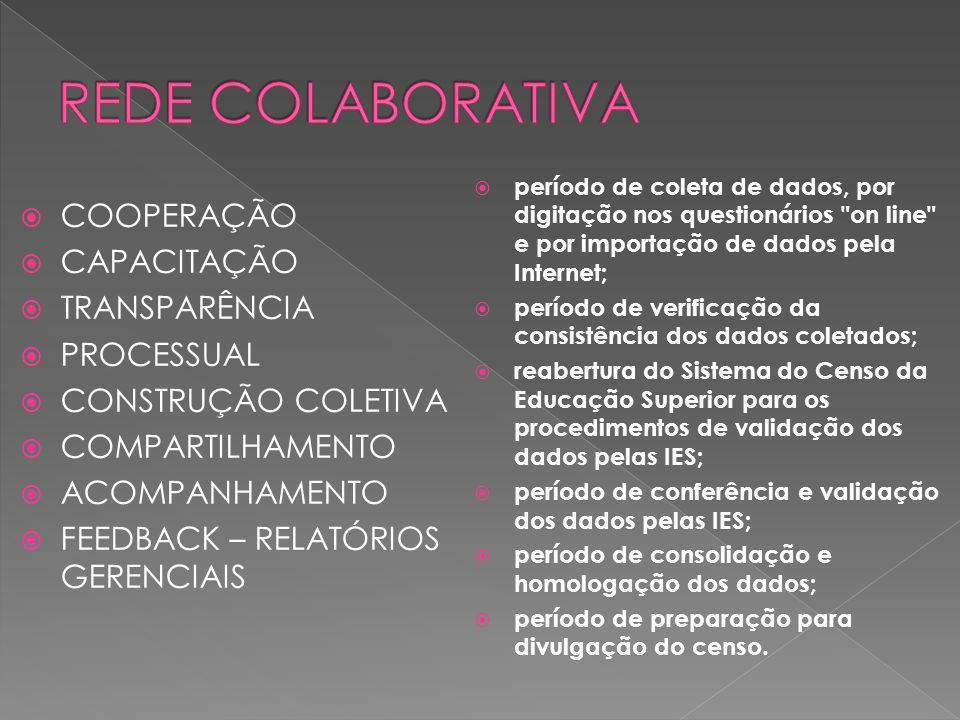 COOPERAÇÃO CAPACITAÇÃO TRANSPARÊNCIA PROCESSUAL CONSTRUÇÃO COLETIVA COMPARTILHAMENTO ACOMPANHAMENTO FEEDBACK – RELATÓRIOS GERENCIAIS período de coleta