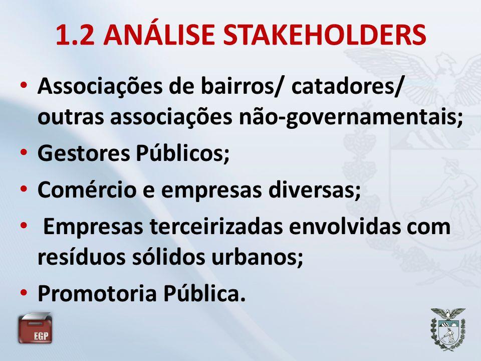 FORÇASOPORTUNIDADES Recursos Financeiros - Taxa de Coleta Coleta seletiva bem estrutura (É uma força) Recursos Humanos (Qualificados.