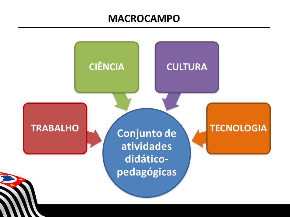 SECRETARIA DA EDUCAÇÃO Coordenadoria de Gestão da Educação Básica Conjunto de atividades didático- pedagógicas TRABALHOCIÊNCIACULTURATECNOLOGIA MACROC