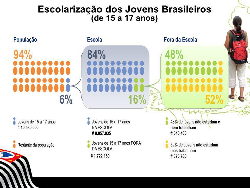 SECRETARIA DA EDUCAÇÃO Coordenadoria de Gestão da Educação Básica Escolarização dos Jovens Brasileiros (de 15 a 17 anos)
