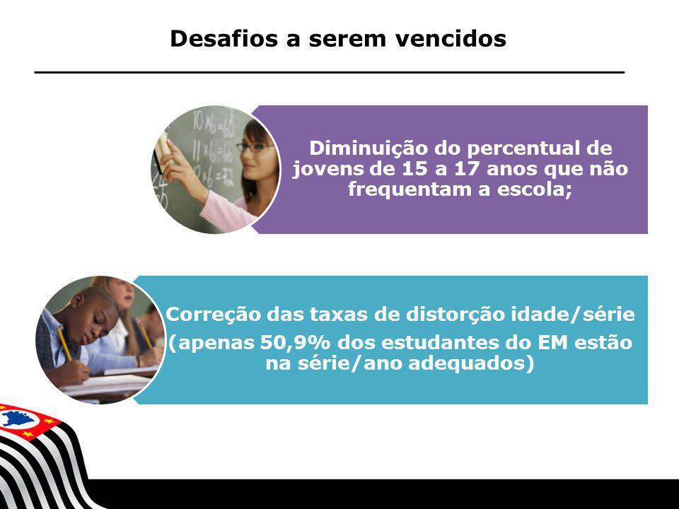 SECRETARIA DA EDUCAÇÃO Coordenadoria de Gestão da Educação Básica Desafios a serem vencidos Diminuição do percentual de jovens de 15 a 17 anos que não