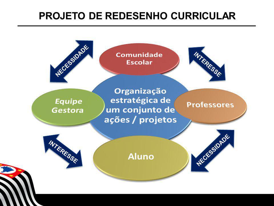 SECRETARIA DA EDUCAÇÃO Coordenadoria de Gestão da Educação Básica PROJETO DE REDESENHO CURRICULAR NECESSIDADE INTERESSE NECESSIDADE