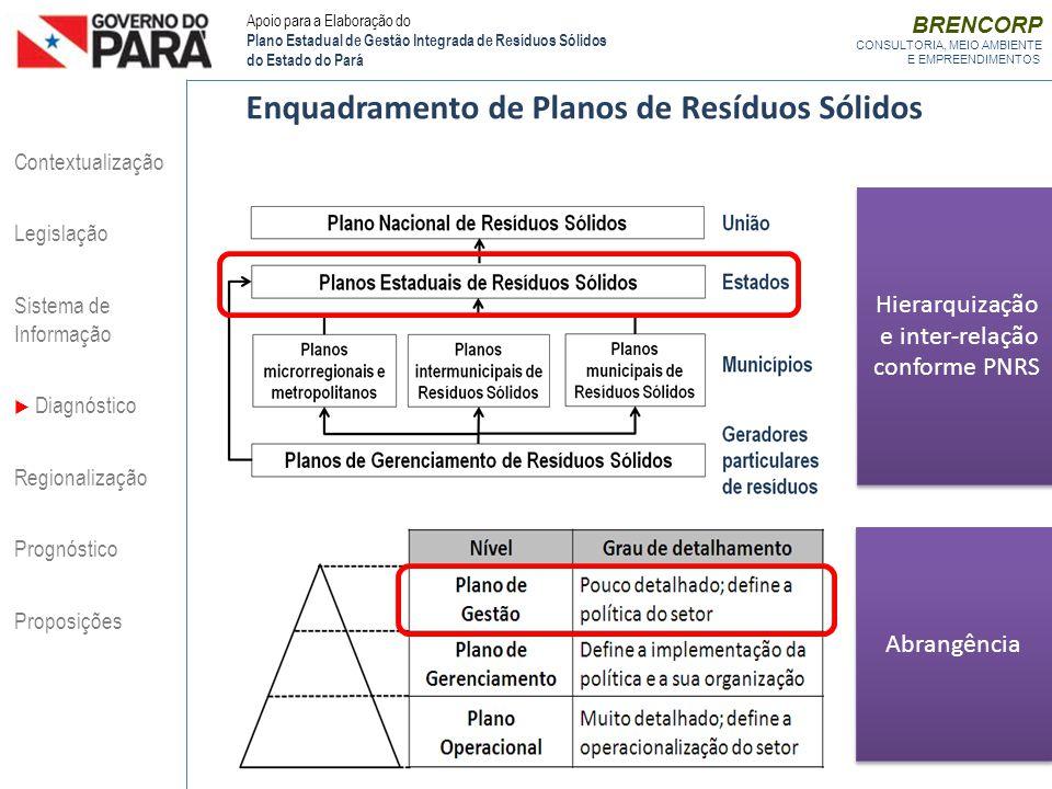 BRENCORP CONSULTORIA, MEIO AMBIENTE E EMPREENDIMENTOS Enquadramento de Planos de Resíduos Sólidos Hierarquização e inter-relação conforme PNRS Abrangê
