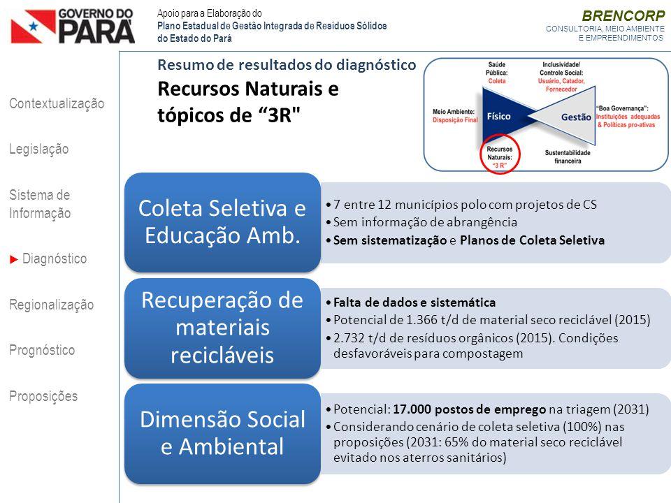 BRENCORP CONSULTORIA, MEIO AMBIENTE E EMPREENDIMENTOS Resumo de resultados do diagnóstico Recursos Naturais e tópicos de 3R