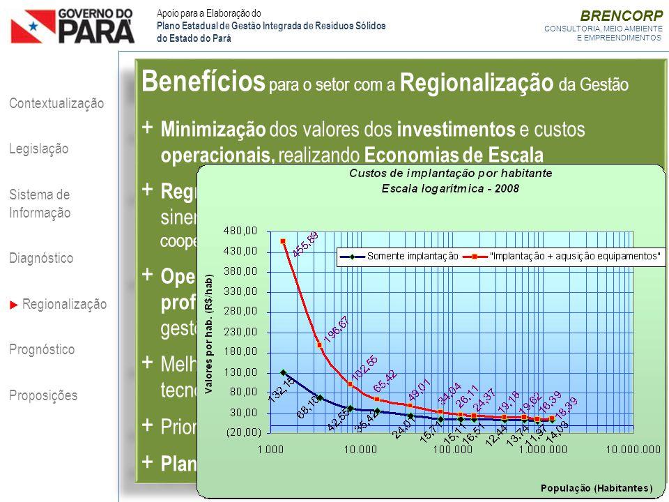 BRENCORP CONSULTORIA, MEIO AMBIENTE E EMPREENDIMENTOS Benefícios para o setor com a Regionalização da Gestão + Minimização dos valores dos investiment