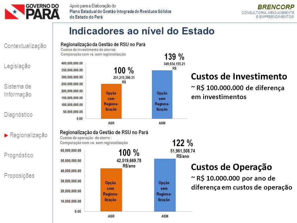 BRENCORP CONSULTORIA, MEIO AMBIENTE E EMPREENDIMENTOS Indicadores ao nível do Estado ~ R$ 100.000.000 de diferença em investimentos ~ R$ 10.000.000 po