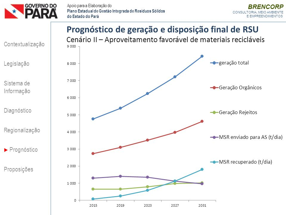 Prognóstico de geração e disposição final de RSU Cenário II – Aproveitamento favorável de materiais recicláveis Contextualização Legislação Sistema de