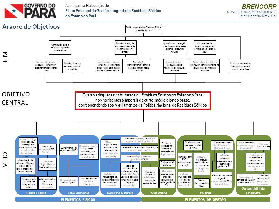 Gestão adequada e estruturada de Resíduos Sólidos no Estado do Pará, nos horizontes temporais de curto, médio e longo prazo, correspondendo aos regula