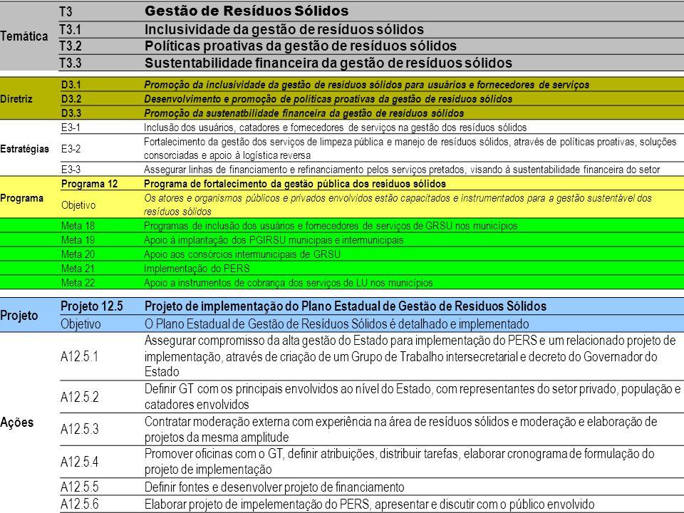 Exemplo para formulação de Diretrizes, Estratégias, Programas/ Objetivos, Metas, Projetos/ Objetivos e Ações Temática T3 Gestão de Resíduos Sólidos T3