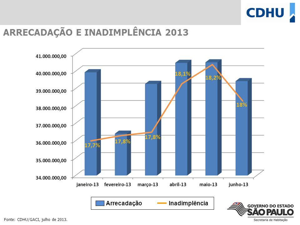 ARRECADAÇÃO E INADIMPLÊNCIA 2013 Fonte: CDHU/GACI, julho de 2013. Arrecadação Inadimplência