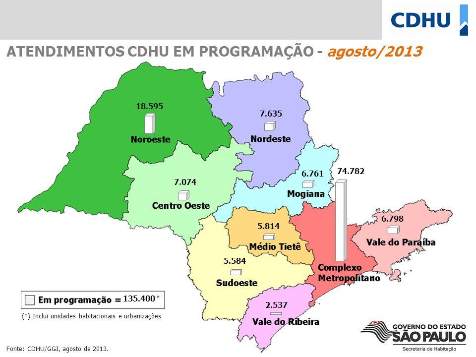 (*) Inclui unidades habitacionais e urbanizações ATENDIMENTOS CDHU EM PROGRAMAÇÃO - agosto/2013 18.595 7.635 7.074 6.761 5.814 5.584 6.798 2.537 74.78