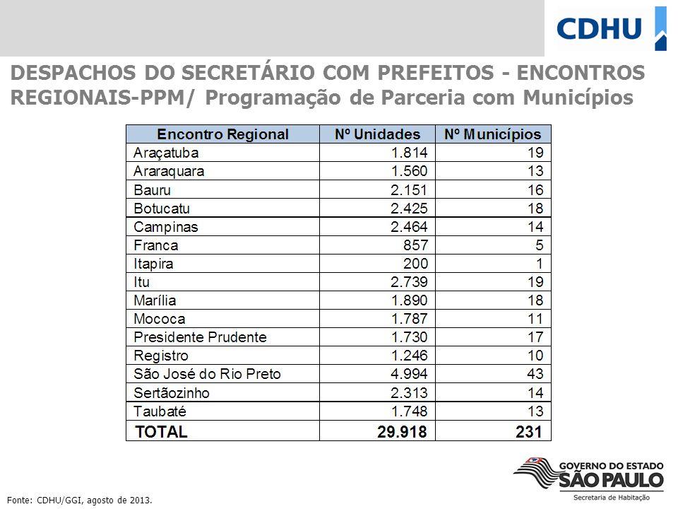 DESPACHOS DO SECRETÁRIO COM PREFEITOS - ENCONTROS REGIONAIS-PPM/ Programação de Parceria com Municípios Fonte: CDHU/GGI, agosto de 2013.