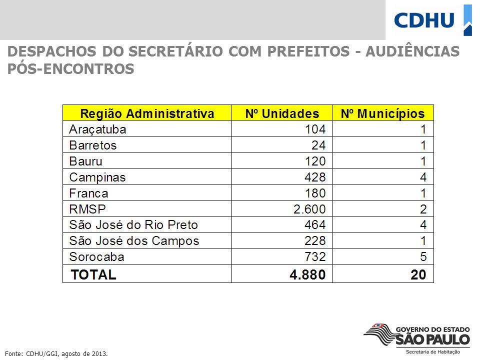 DESPACHOS DO SECRETÁRIO COM PREFEITOS - AUDIÊNCIAS PÓS-ENCONTROS Fonte: CDHU/GGI, agosto de 2013.