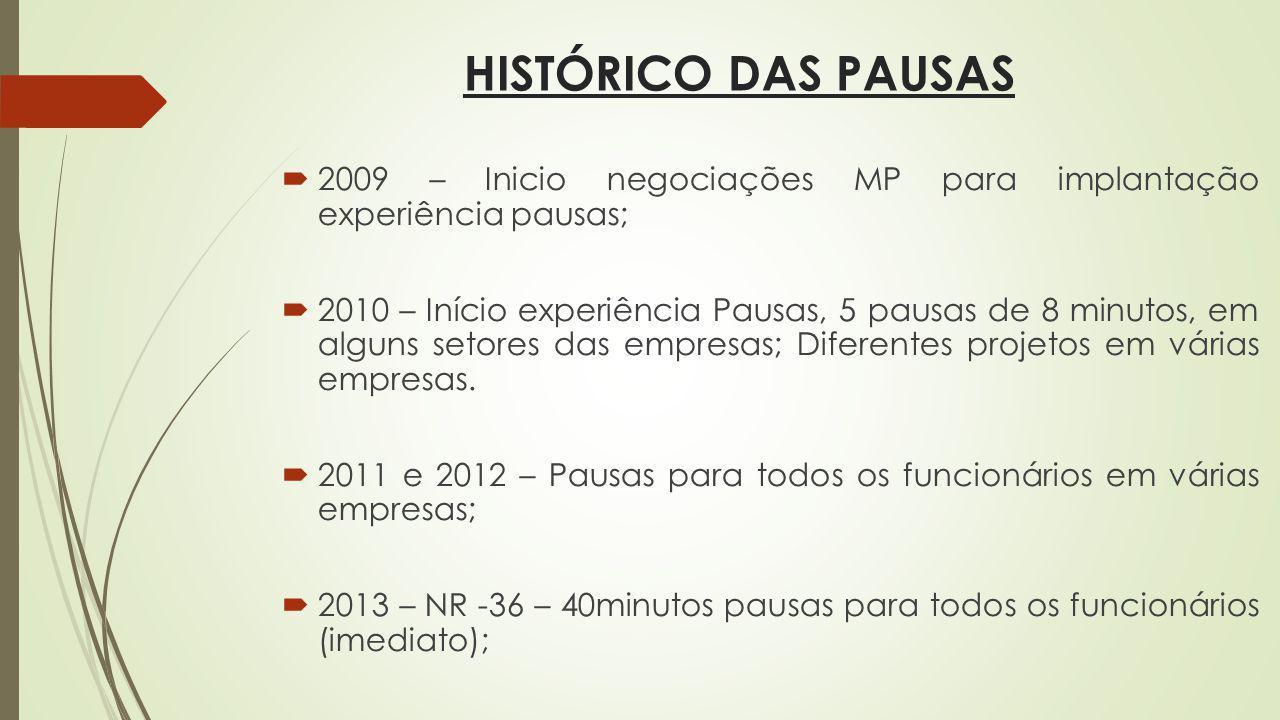 HISTÓRICO DAS PAUSAS 2009 – Inicio negociações MP para implantação experiência pausas; 2010 – Início experiência Pausas, 5 pausas de 8 minutos, em alguns setores das empresas; Diferentes projetos em várias empresas.