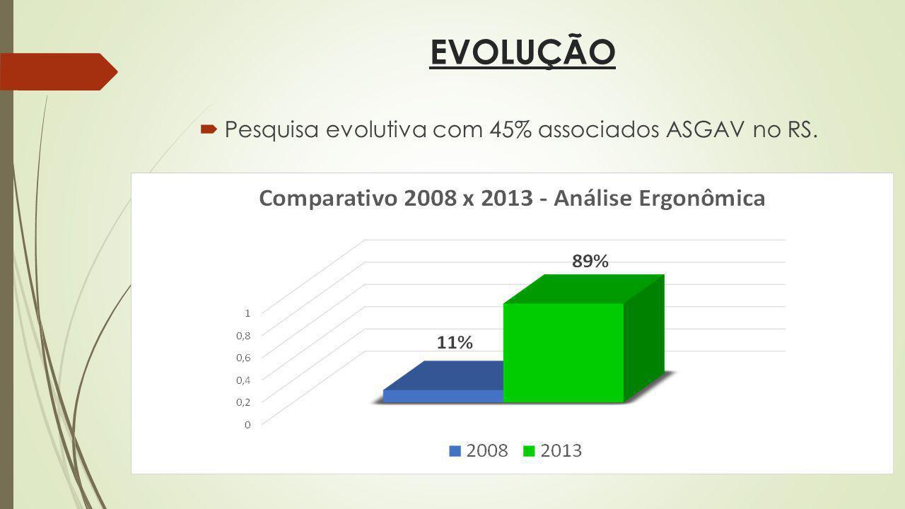 EVOLUÇÃO Pesquisa evolutiva com 45% associados ASGAV no RS.
