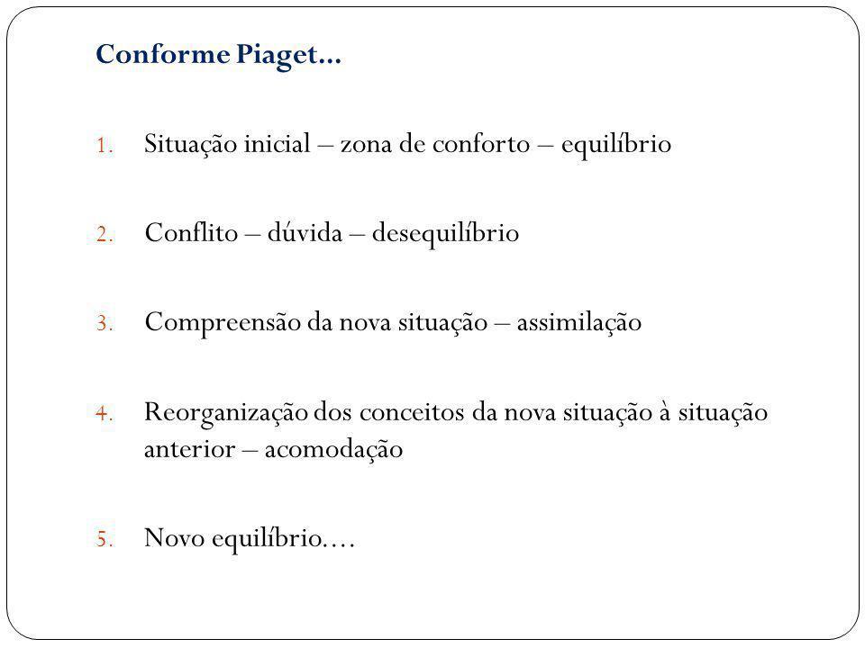 Conforme Piaget... 1. Situação inicial – zona de conforto – equilíbrio 2. Conflito – dúvida – desequilíbrio 3. Compreensão da nova situação – assimila
