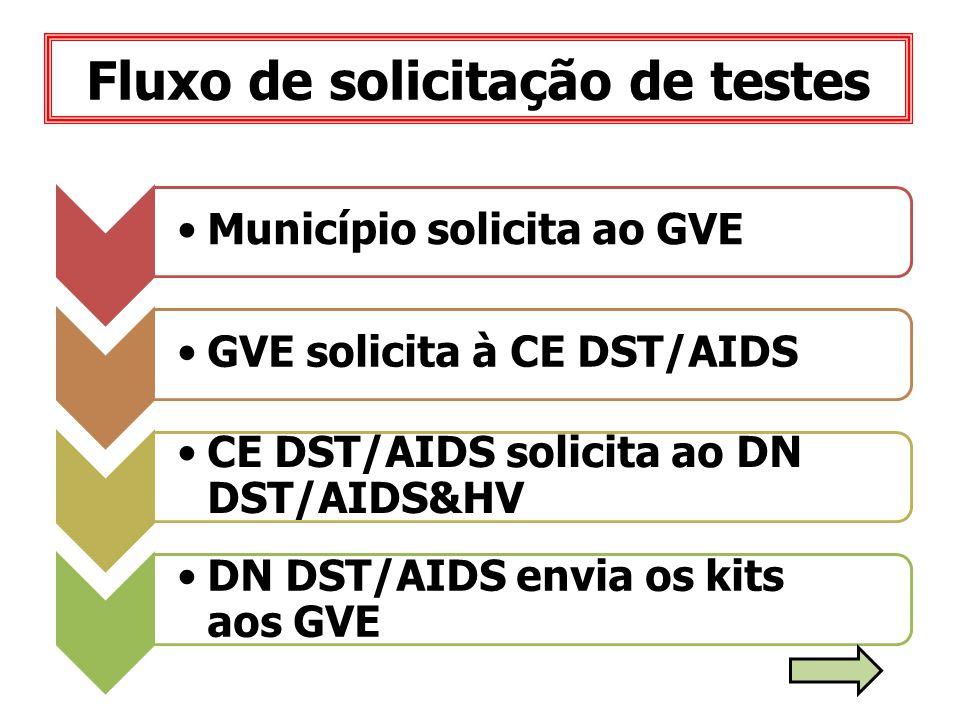 Fluxo de solicitação de testes Município solicita ao GVEGVE solicita à CE DST/AIDS CE DST/AIDS solicita ao DN DST/AIDS&HV DN DST/AIDS envia os kits ao