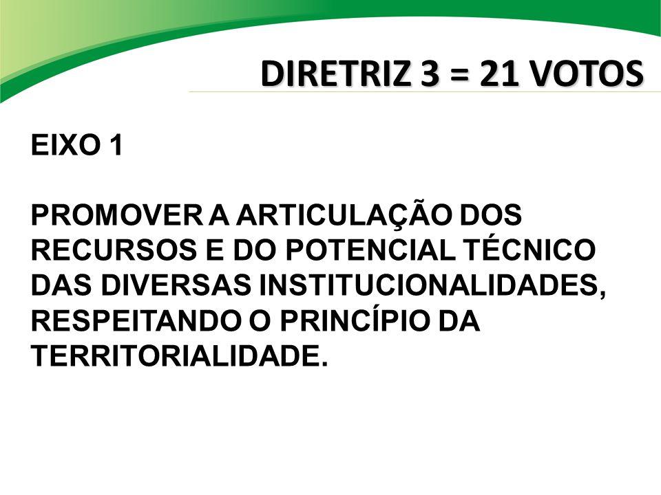 DIRETRIZ 3 = 21 VOTOS EIXO 1 PROMOVER A ARTICULAÇÃO DOS RECURSOS E DO POTENCIAL TÉCNICO DAS DIVERSAS INSTITUCIONALIDADES, RESPEITANDO O PRINCÍPIO DA TERRITORIALIDADE.