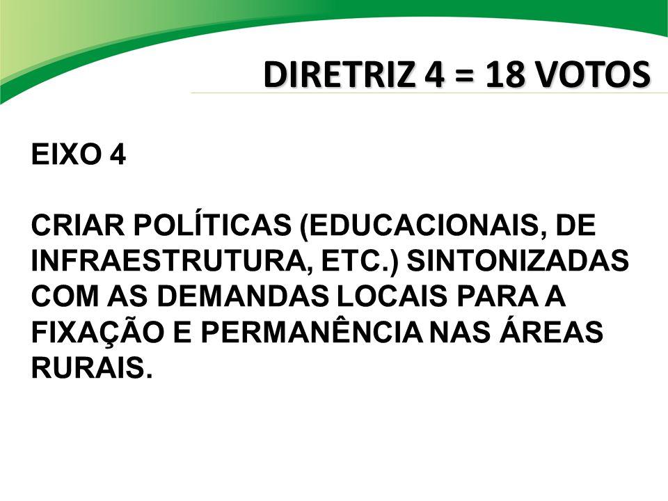 DIRETRIZ 4 = 18 VOTOS EIXO 4 CRIAR POLÍTICAS (EDUCACIONAIS, DE INFRAESTRUTURA, ETC.) SINTONIZADAS COM AS DEMANDAS LOCAIS PARA A FIXAÇÃO E PERMANÊNCIA NAS ÁREAS RURAIS.