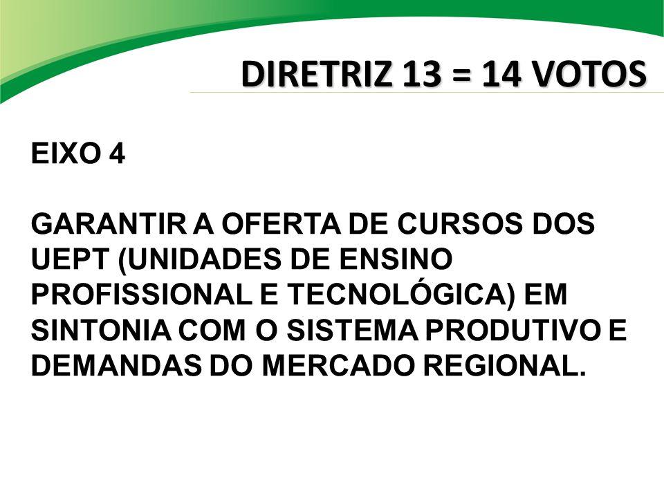 DIRETRIZ 13 = 14 VOTOS EIXO 4 GARANTIR A OFERTA DE CURSOS DOS UEPT (UNIDADES DE ENSINO PROFISSIONAL E TECNOLÓGICA) EM SINTONIA COM O SISTEMA PRODUTIVO E DEMANDAS DO MERCADO REGIONAL.