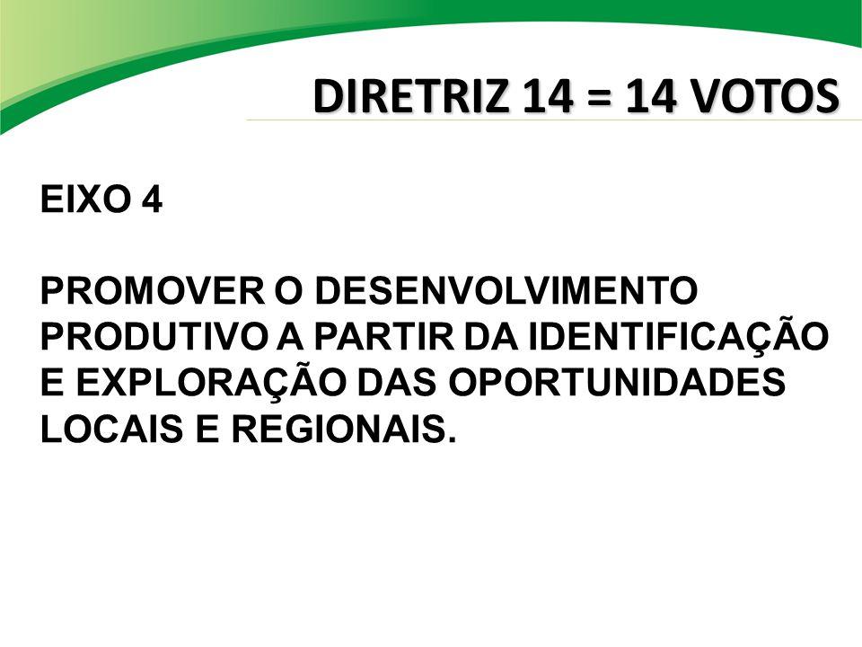 DIRETRIZ 14 = 14 VOTOS EIXO 4 PROMOVER O DESENVOLVIMENTO PRODUTIVO A PARTIR DA IDENTIFICAÇÃO E EXPLORAÇÃO DAS OPORTUNIDADES LOCAIS E REGIONAIS.