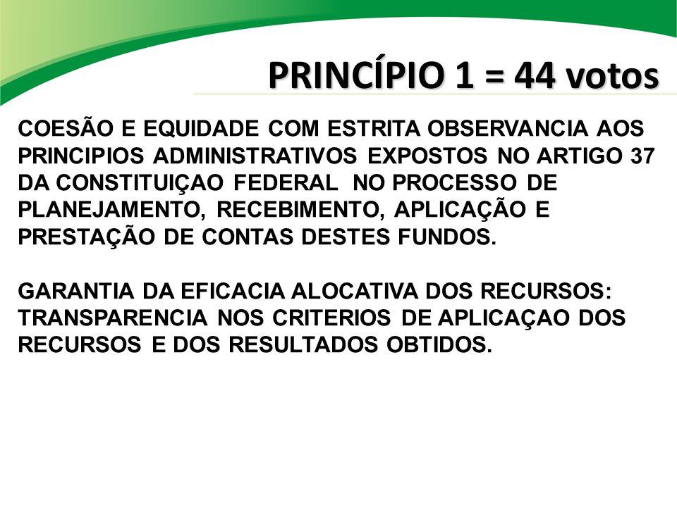 PRINCÍPIO 1 = 44 votos COESÃO E EQUIDADE COM ESTRITA OBSERVANCIA AOS PRINCIPIOS ADMINISTRATIVOS EXPOSTOS NO ARTIGO 37 DA CONSTITUIÇAO FEDERAL NO PROCESSO DE PLANEJAMENTO, RECEBIMENTO, APLICAÇÃO E PRESTAÇÃO DE CONTAS DESTES FUNDOS.