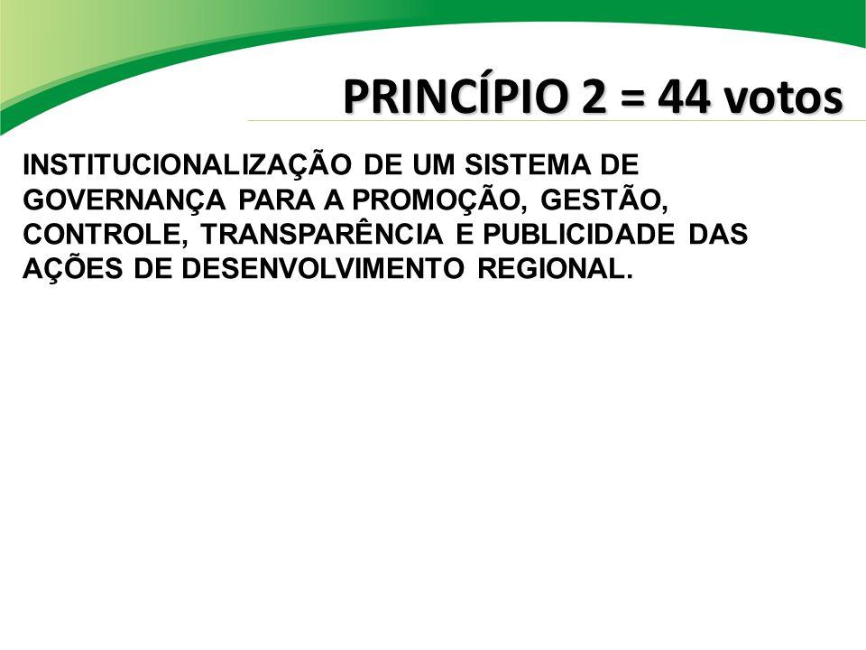 PRINCÍPIO 2 = 44 votos INSTITUCIONALIZAÇÃO DE UM SISTEMA DE GOVERNANÇA PARA A PROMOÇÃO, GESTÃO, CONTROLE, TRANSPARÊNCIA E PUBLICIDADE DAS AÇÕES DE DESENVOLVIMENTO REGIONAL.