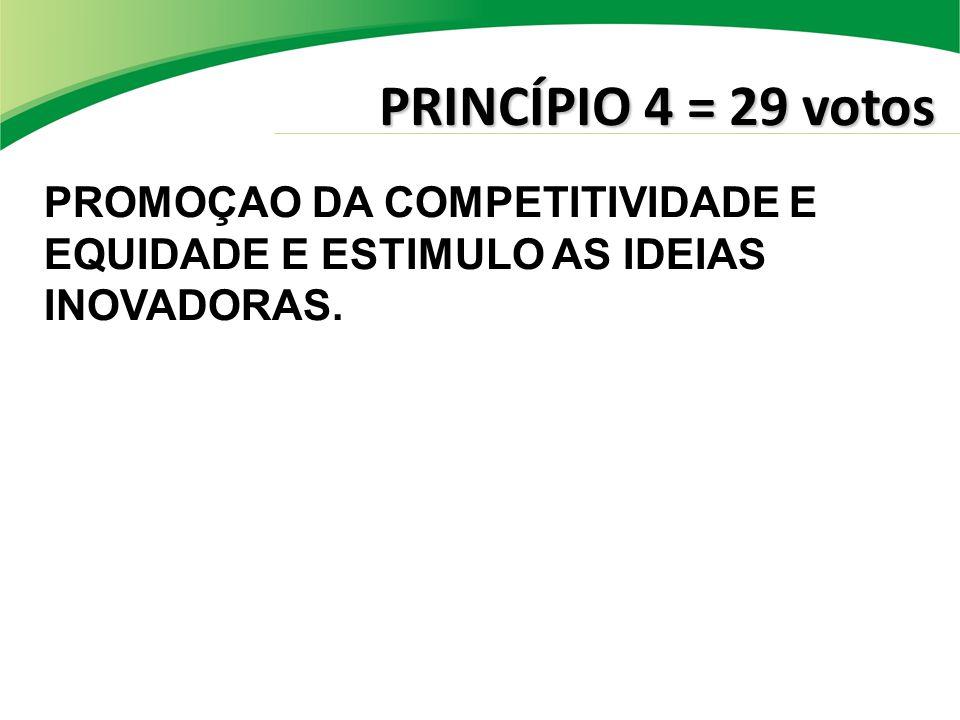 PRINCÍPIO 4 = 29 votos PROMOÇAO DA COMPETITIVIDADE E EQUIDADE E ESTIMULO AS IDEIAS INOVADORAS.