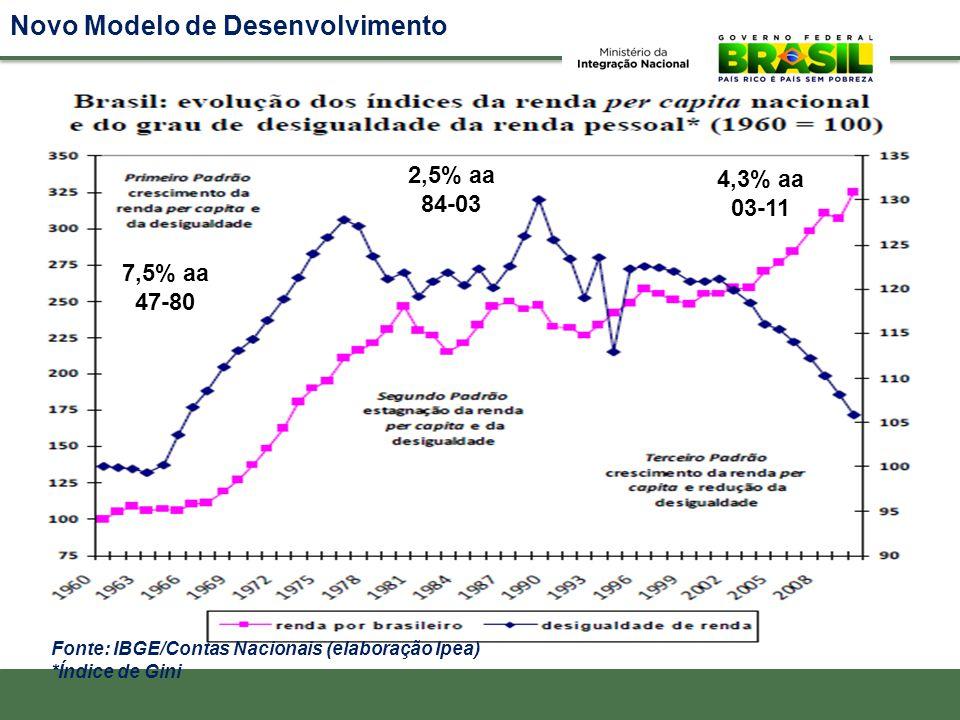 Novo Modelo de Desenvolvimento Fonte: IBGE/Contas Nacionais (elaboração Ipea) *Índice de Gini 7,5% aa 47-80 2,5% aa 84-03 4,3% aa 03-11