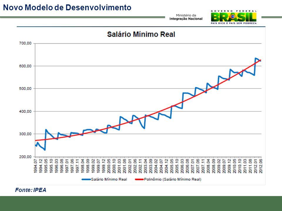 Novo Modelo de Desenvolvimento Fonte: IPEA