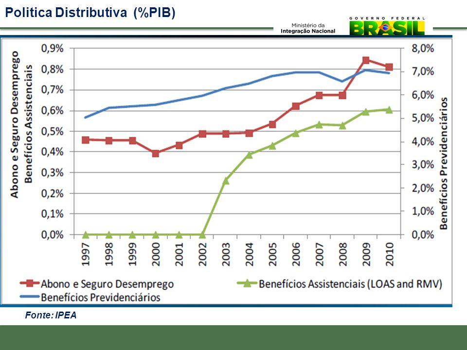 Politica Distributiva (%PIB) Fonte: IPEA