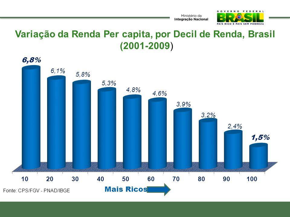 Income Distribution Fonte: CPS/FGV - PNAD/IBGE Variação da Renda Per capita, por Decil de Renda, Brasil (2001-2009) Mais Ricos