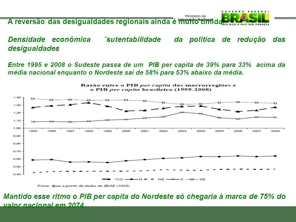 Mantido esse ritmo o PIB per capita do Nordeste só chegaria à marca de 75% do valor nacional em 2074. A reversão das desigualdades regionais ainda é m