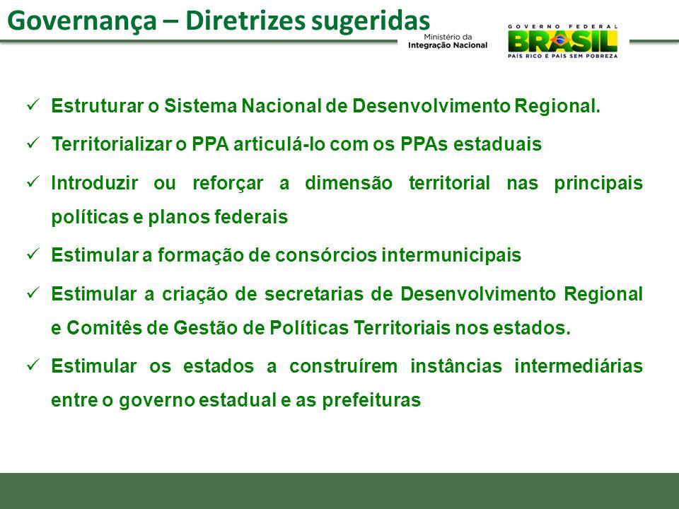 Governança – Diretrizes sugeridas Estruturar o Sistema Nacional de Desenvolvimento Regional. Territorializar o PPA articulá-lo com os PPAs estaduais I
