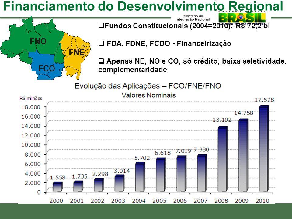 Fundos Constitucionais (2004=2010): R$ 72,2 bi FDA, FDNE, FCDO - Financeirização Apenas NE, NO e CO, só crédito, baixa seletividade, complementaridade