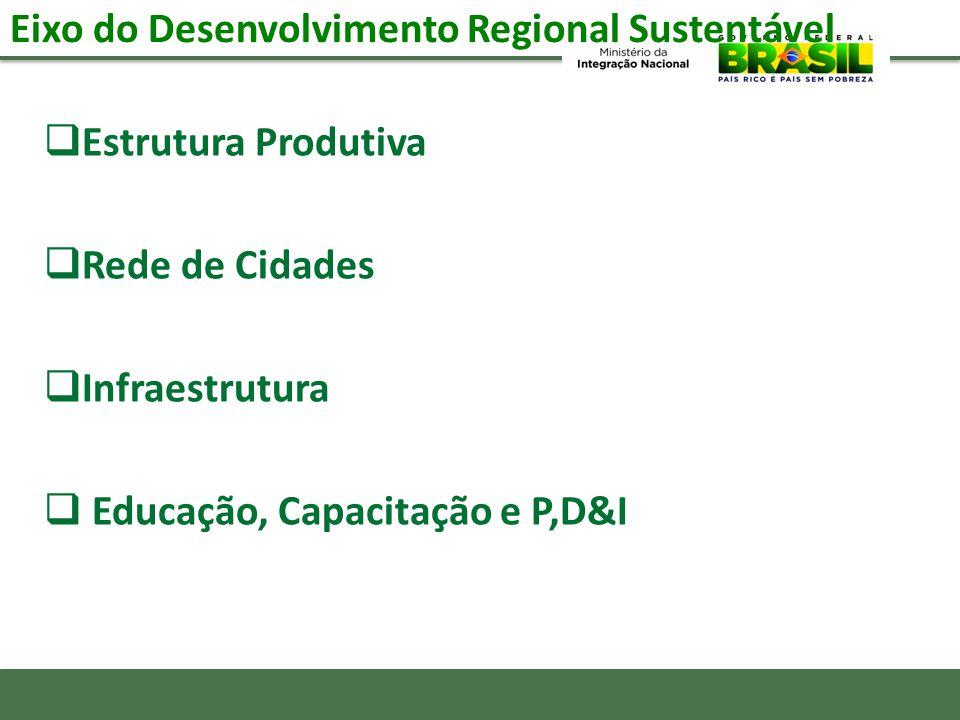 Eixo do Desenvolvimento Regional Sustentável Estrutura Produtiva Rede de Cidades Infraestrutura Educação, Capacitação e P,D&I
