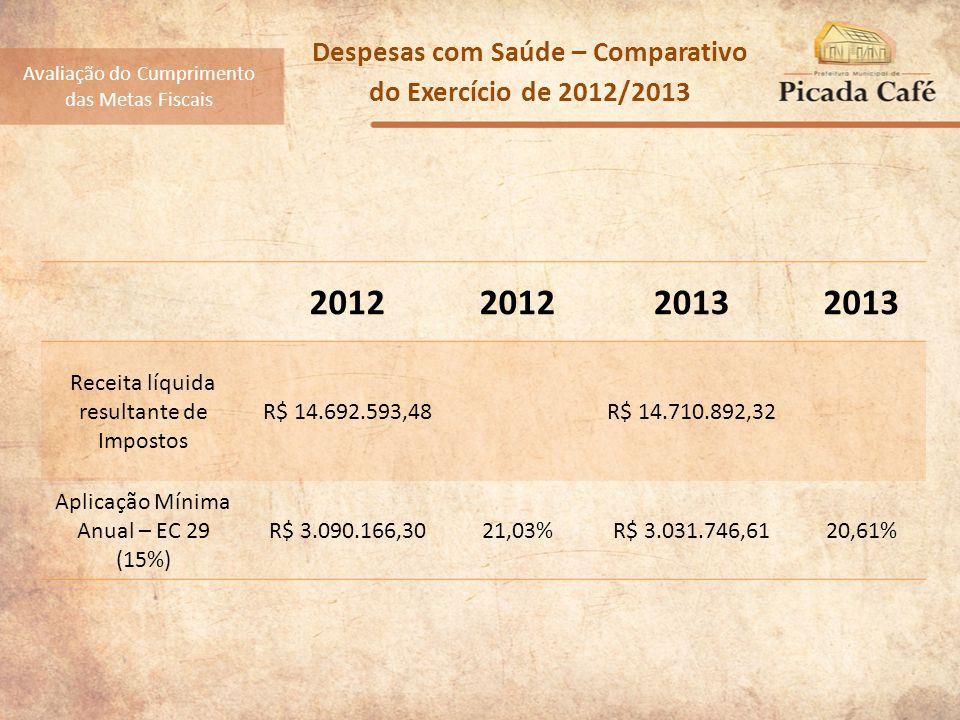 Despesas com Saúde – Comparativo do Exercício de 2012/2013 2012 2013 Receita líquida resultante de Impostos R$ 14.692.593,48R$ 14.710.892,32 Aplicação Mínima Anual – EC 29 (15%) R$ 3.090.166,3021,03%R$ 3.031.746,6120,61% Avaliação do Cumprimento das Metas Fiscais