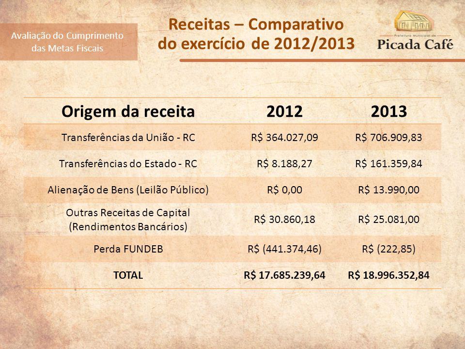 Receitas – Comparativo do exercício de 2012/2013 Origem da receita20122013 Transferências da União - RCR$ 364.027,09R$ 706.909,83 Transferências do Estado - RCR$ 8.188,27R$ 161.359,84 Alienação de Bens (Leilão Público)R$ 0,00R$ 13.990,00 Outras Receitas de Capital (Rendimentos Bancários) R$ 30.860,18R$ 25.081,00 Perda FUNDEBR$ (441.374,46)R$ (222,85) TOTALR$ 17.685.239,64R$ 18.996.352,84 Avaliação do Cumprimento das Metas Fiscais