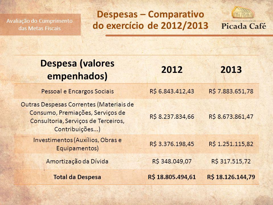 Despesas – Comparativo do exercício de 2012/2013 Despesa (valores empenhados) 20122013 Pessoal e Encargos SociaisR$ 6.843.412,43R$ 7.883.651,78 Outras Despesas Correntes (Materiais de Consumo, Premiações, Serviços de Consultoria, Serviços de Terceiros, Contribuições...) R$ 8.237.834,66R$ 8.673.861,47 Investimentos (Auxílios, Obras e Equipamentos) R$ 3.376.198,45R$ 1.251.115,82 Amortização da DívidaR$ 348.049,07R$ 317.515,72 Total da DespesaR$ 18.805.494,61R$ 18.126.144,79 Avaliação do Cumprimento das Metas Fiscais