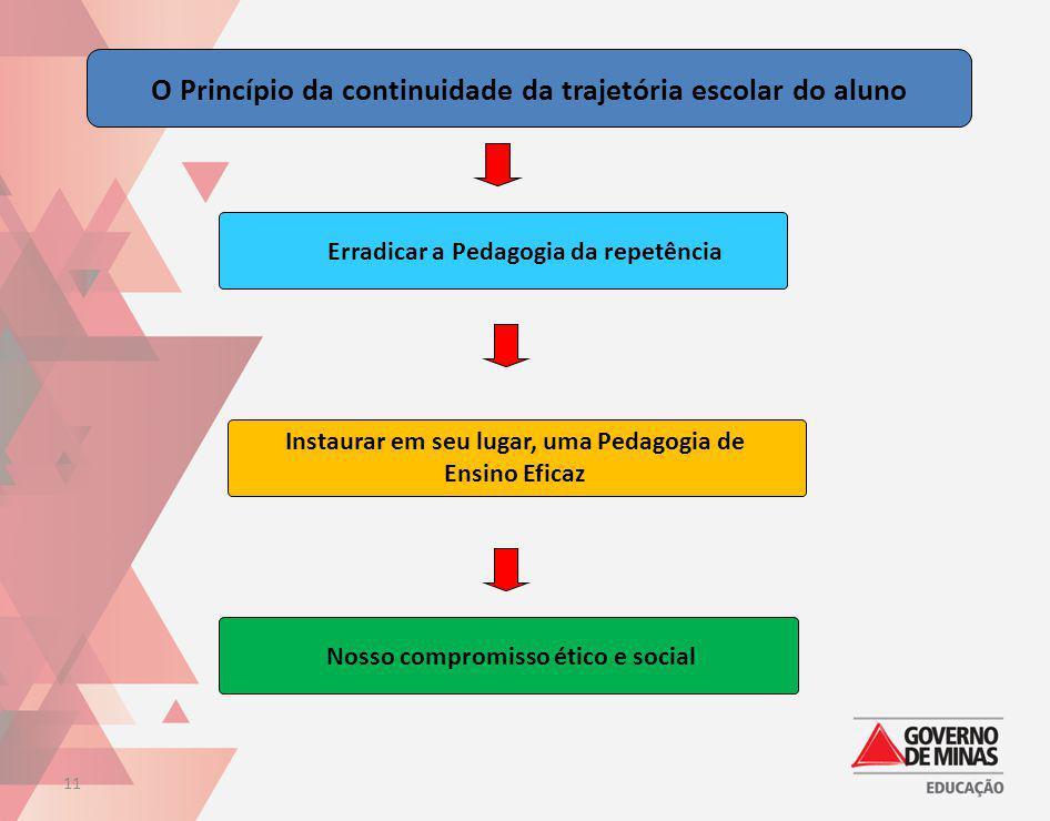 O Princípio da continuidade da trajetória escolar do aluno Nosso compromisso ético e social Erradicar a Pedagogia da repetência Instaurar em seu lugar