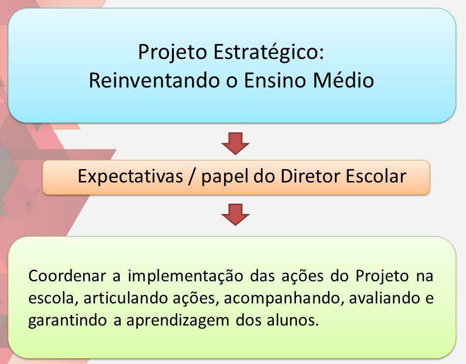 Projeto Estratégico: Reinventando o Ensino Médio Coordenar a implementação das ações do Projeto na escola, articulando ações, acompanhando, avaliando