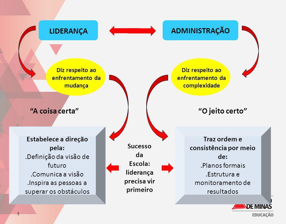 5 LIDERANÇA ADMINISTRAÇÃO Diz respeito ao enfrentamento da mudança Diz respeito ao enfrentamento da complexidade Estabelece a direção pela:.Definição
