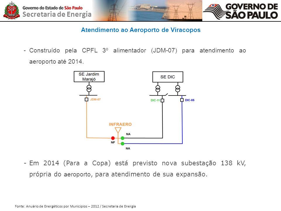 Secretaria de Energia Atendimento ao Aeroporto de Viracopos Fonte: Anuário de Energéticos por Municípios – 2012 / Secretaria de Energia -Construído pe