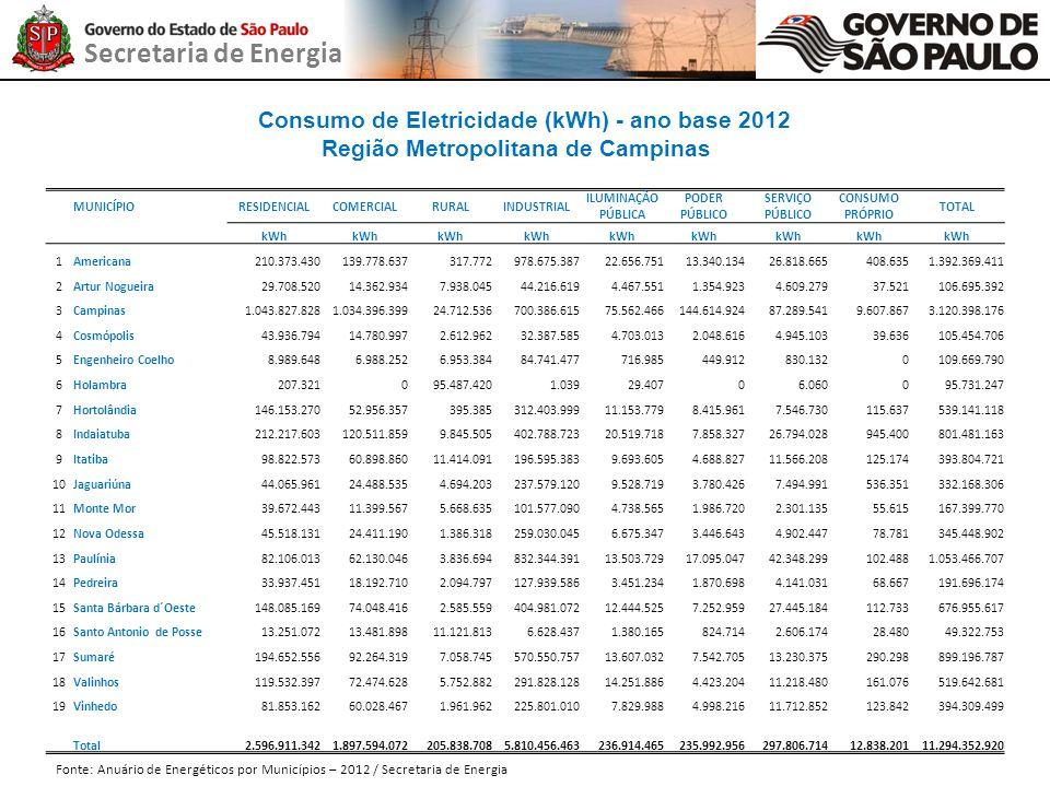 Secretaria de Energia Consumo de Eletricidade (kWh) - ano base 2012 Região Metropolitana de Campinas MUNICÍPIORESIDENCIALCOMERCIALRURALINDUSTRIAL ILUM