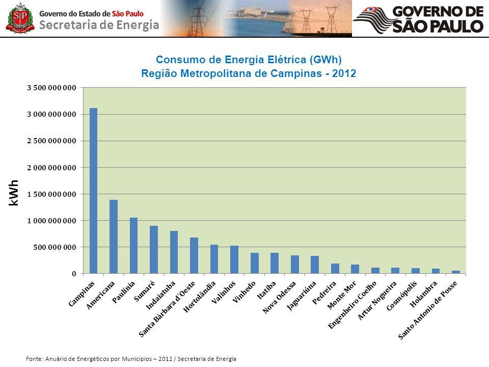 Secretaria de Energia Consumo de Energia Elétrica (GWh) Região Metropolitana de Campinas - 2012 Fonte: Anuário de Energéticos por Municípios – 2012 /