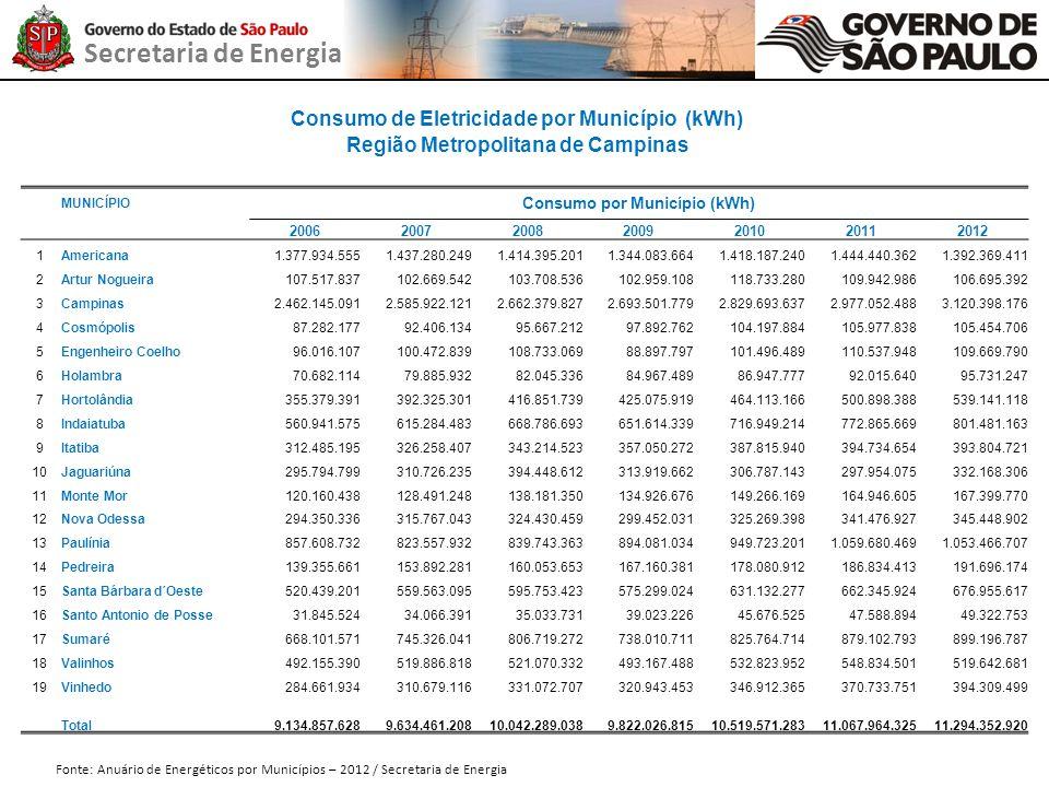 Secretaria de Energia Consumo de Eletricidade (kWh) - 2006 a 2012 Região Metropolitana de Campinas Fonte: Anuário de Energéticos por Municípios – 2012 / Secretaria de Energia