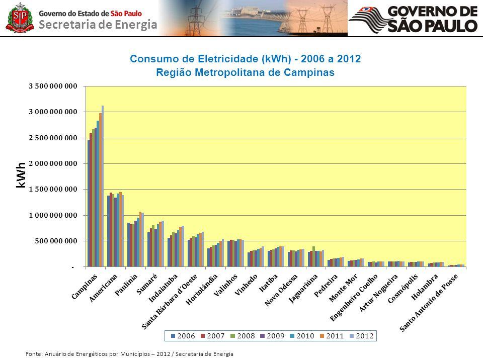 Secretaria de Energia Consumo de Eletricidade (kWh) - 2006 a 2012 Região Metropolitana de Campinas Fonte: Anuário de Energéticos por Municípios – 2012