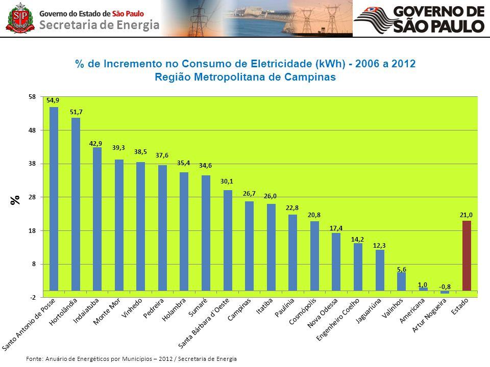 Secretaria de Energia % de Incremento no Consumo de Eletricidade (kWh) - 2006 a 2012 Região Metropolitana de Campinas Fonte: Anuário de Energéticos po