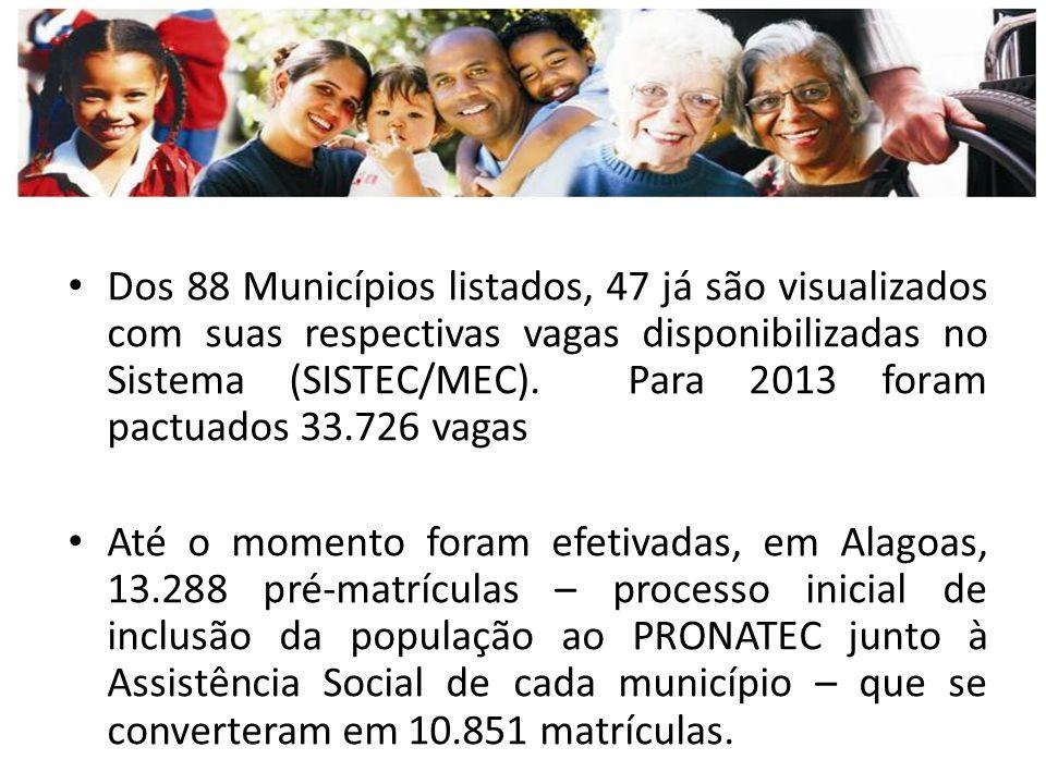 Dos 88 Municípios listados, 47 já são visualizados com suas respectivas vagas disponibilizadas no Sistema (SISTEC/MEC).